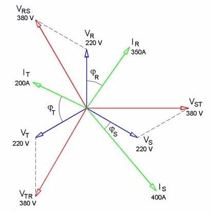 cálculo sistemas trifásicos desequilibrados