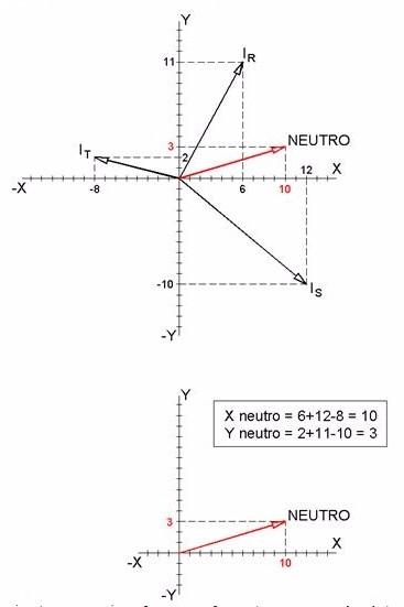cálculo vectorial corriente del neutro