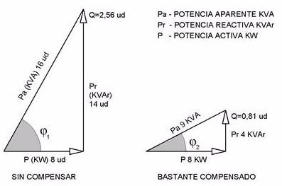 cálculo energía reactiva