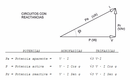 circuitos con reactancias